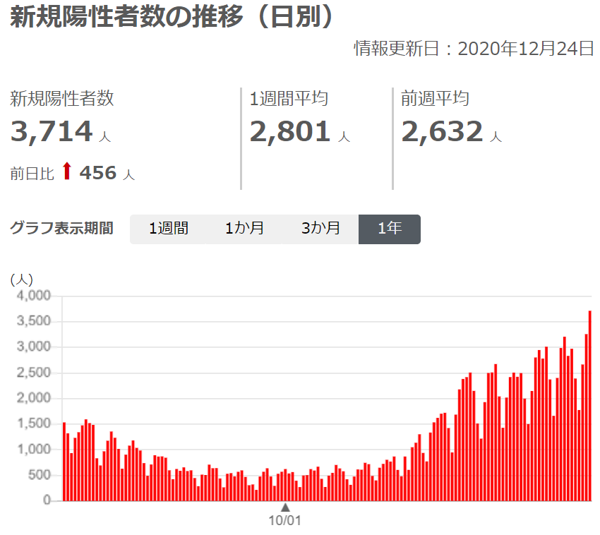 図2_日別新規陽性者20201224.png