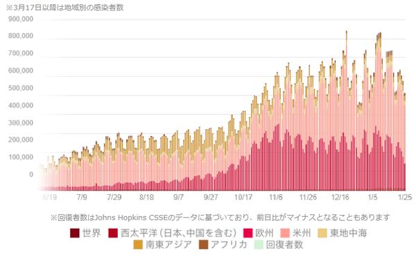 図3:新規感染者数(世界)0126.png
