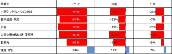 活動量イタリア、米国、日本の比較表