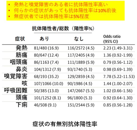 図9(ベルギー病院抗体陽性率).png