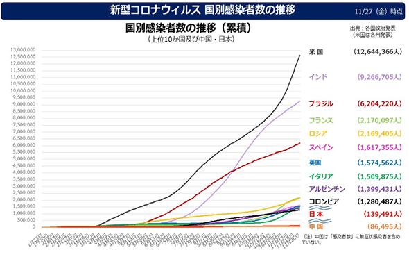 者 数 日本 コロナ 累計 感染 新型コロナウイルス都道府県別感染者数一覧|エンタメの殿堂|note