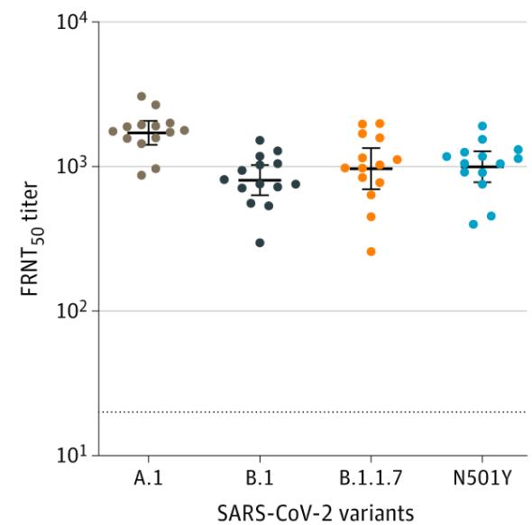 SARS-CoV-2変異体に対する中和抗体反応(ワクチン接種者)