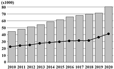図13:日本の百寿者数の年次推移