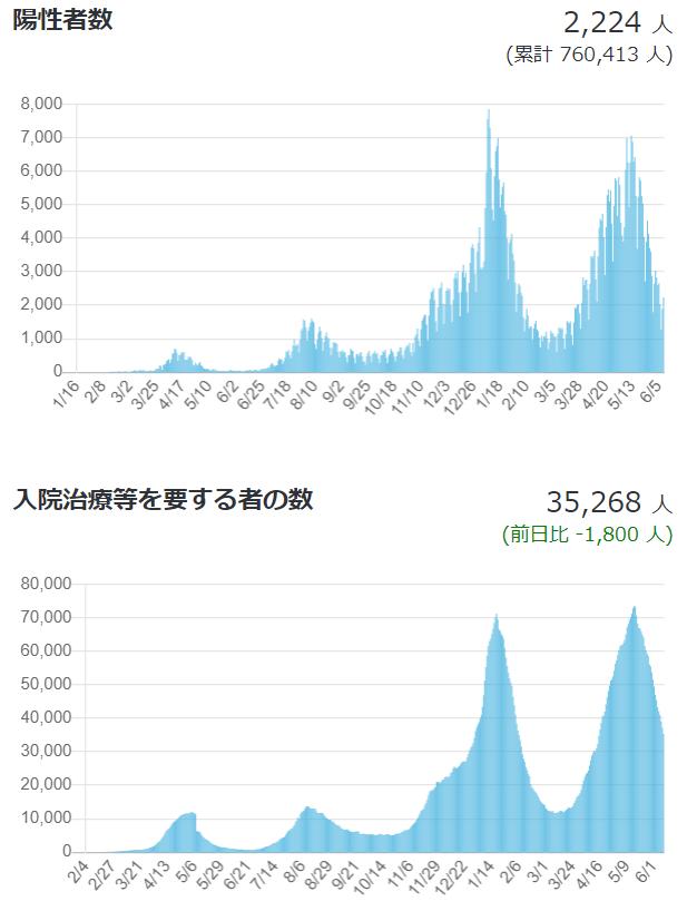 都内の変異株の発生割合(東京都健康安全研究センターによる調査)