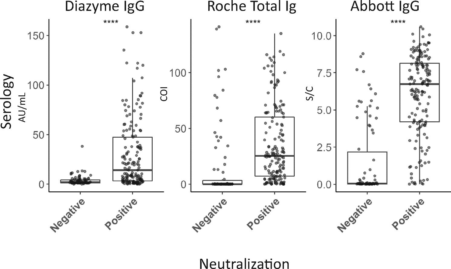 図9:検査会社ごとの中和抗体の反応状況の分布
