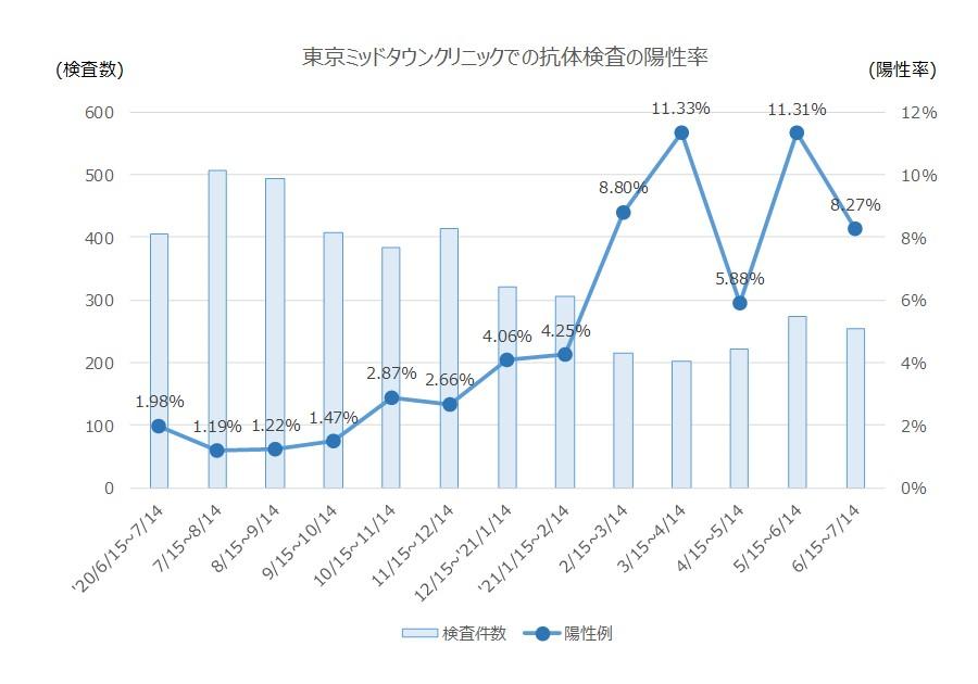 図1:東京ミッドタウンクリニックでの抗体検査の陽性率(2021年7月14日まで)