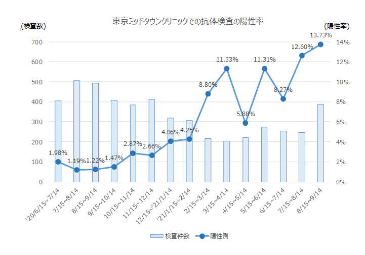 図1:東京ミッドタウンクリニックでの抗体検査の陽性率