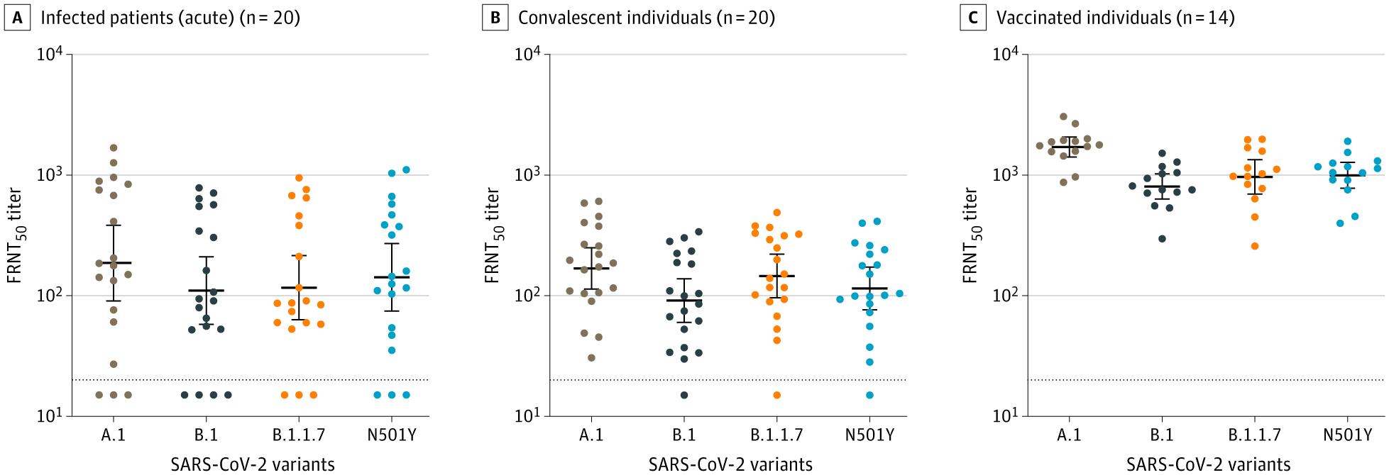 SARS-CoV-2変異株に対する中和抗体反応